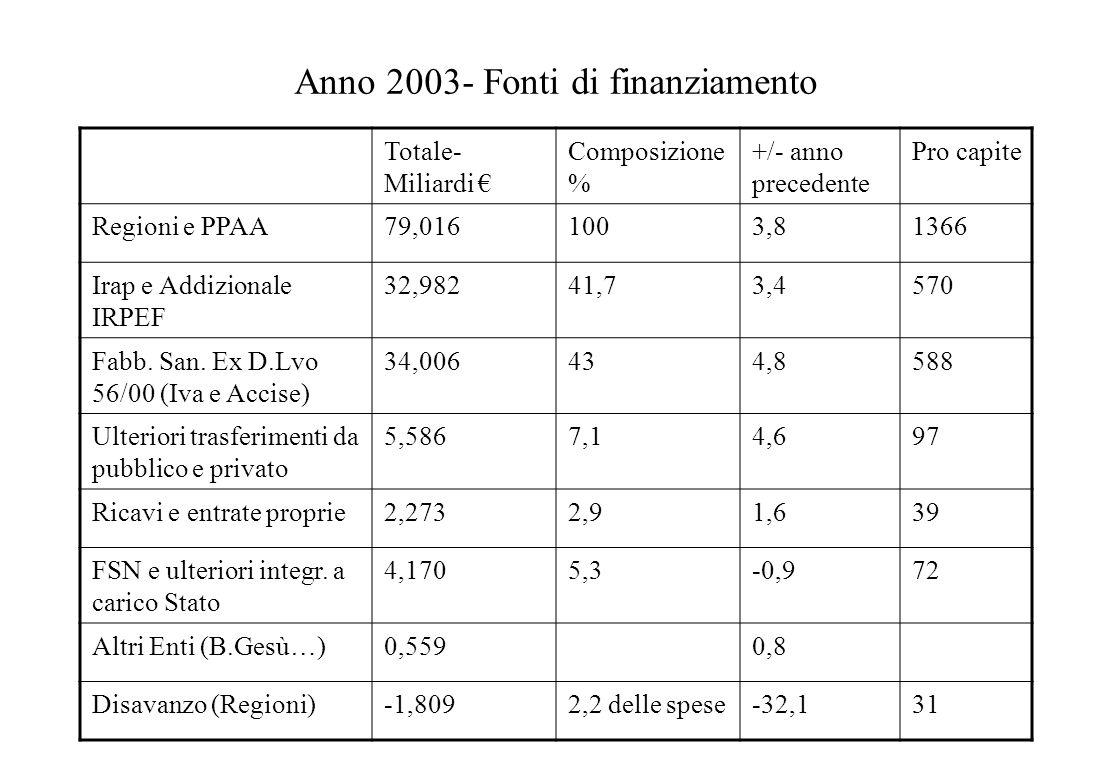 Anno 2003- Fonti di finanziamento