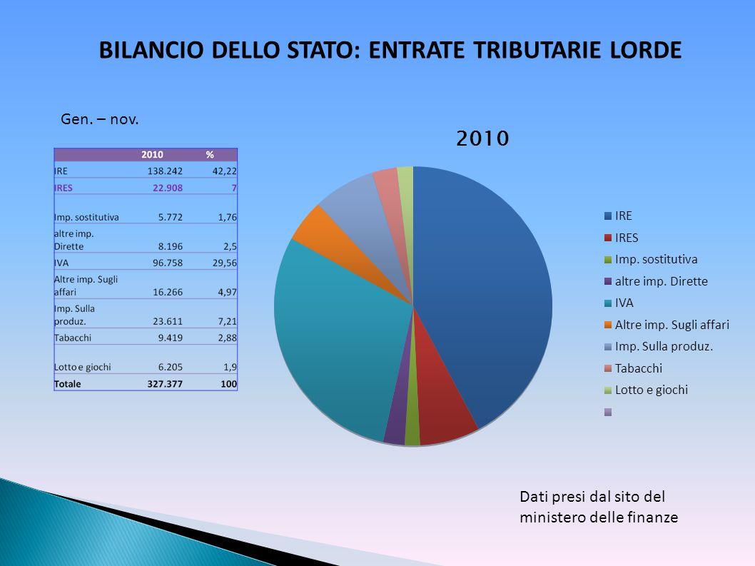 BILANCIO DELLO STATO: ENTRATE TRIBUTARIE LORDE
