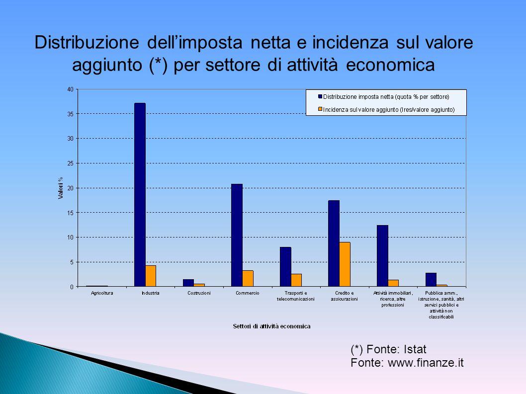 Distribuzione dell'imposta netta e incidenza sul valore aggiunto (