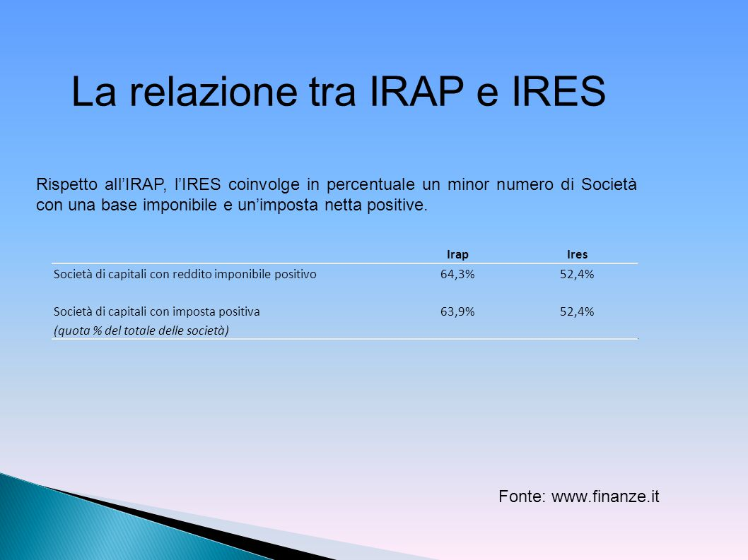 La relazione tra IRAP e IRES