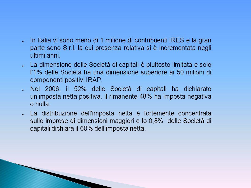 In Italia vi sono meno di 1 milione di contribuenti IRES e la gran parte sono S.r.l. la cui presenza relativa si è incrementata negli ultimi anni.