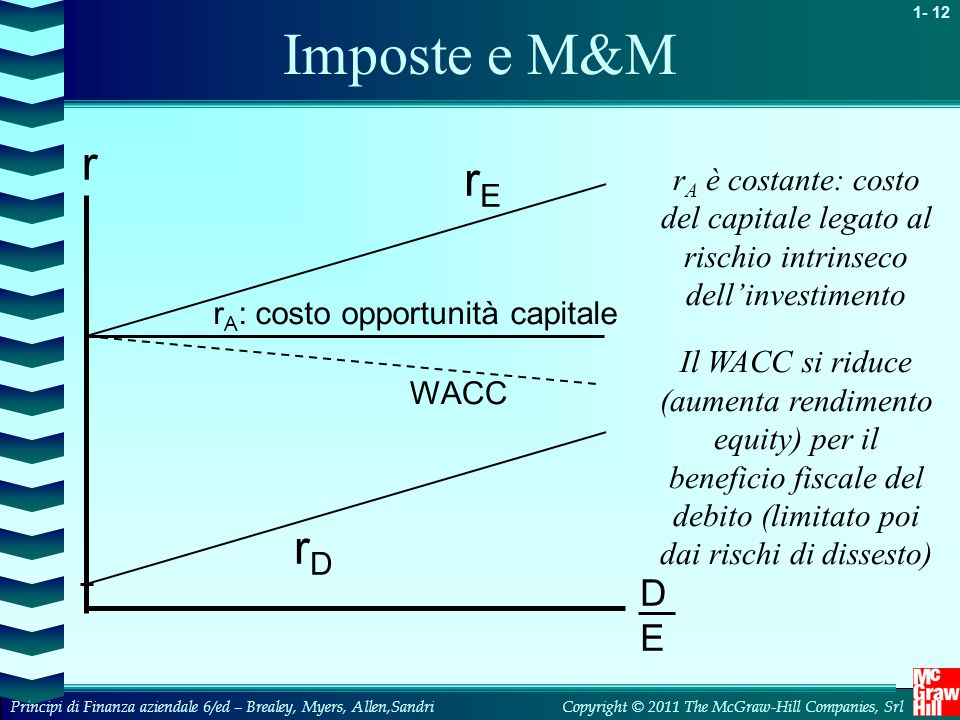 Imposte e M&M r. rE. rA è costante: costo del capitale legato al rischio intrinseco dell'investimento.