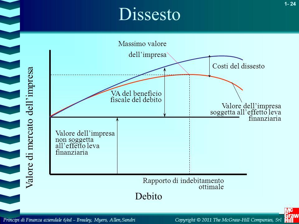 Dissesto Valore di mercato dell'impresa Debito Massimo valore