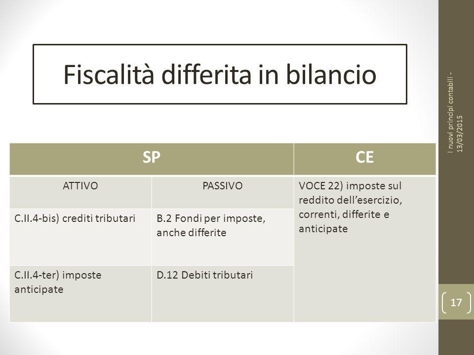 Fiscalità differita in bilancio