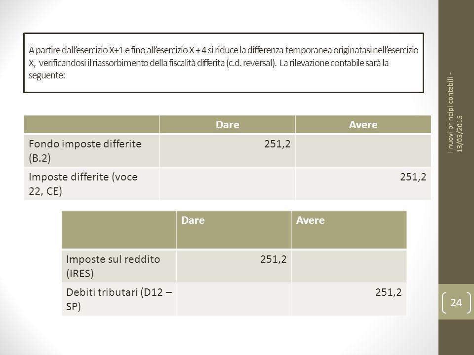 Fondo imposte differite (B.2) 251,2 Imposte differite (voce 22, CE)