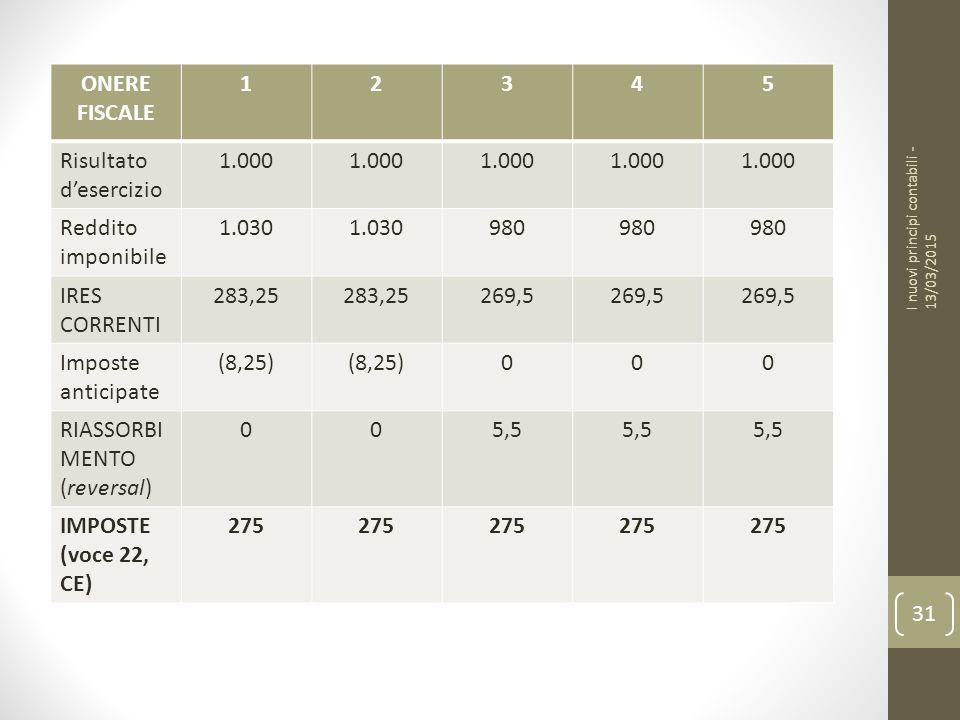 Risultato d'esercizio 1.000 Reddito imponibile 1.030 980 IRES CORRENTI