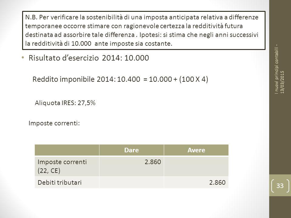 Risultato d'esercizio 2014: 10.000