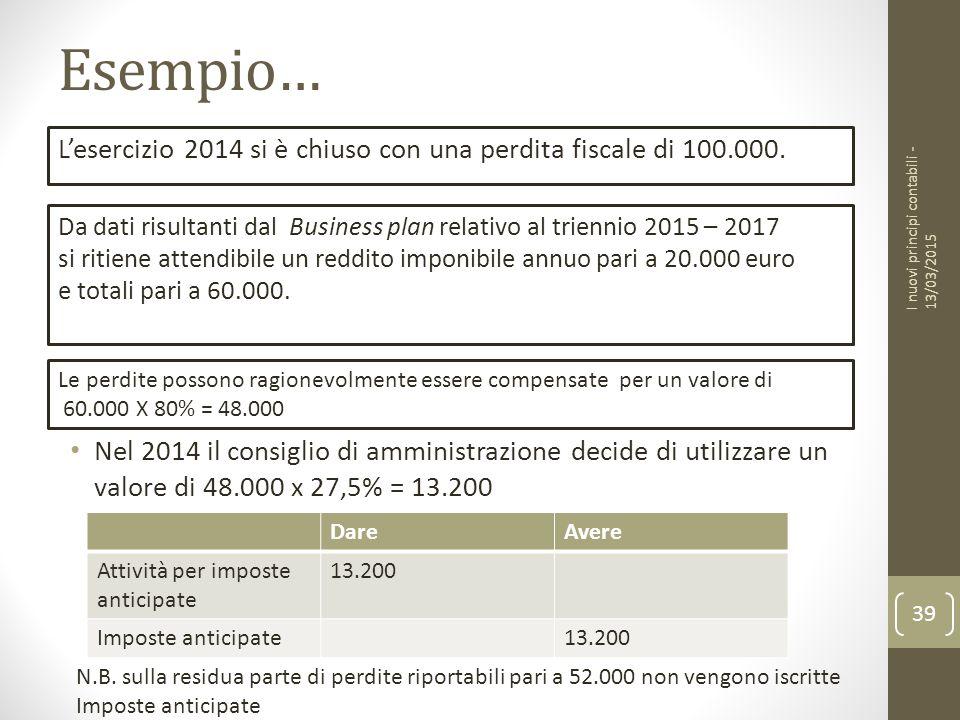 Esempio… L'esercizio 2014 si è chiuso con una perdita fiscale di 100.000. I nuovi principi contabili - 13/03/2015.