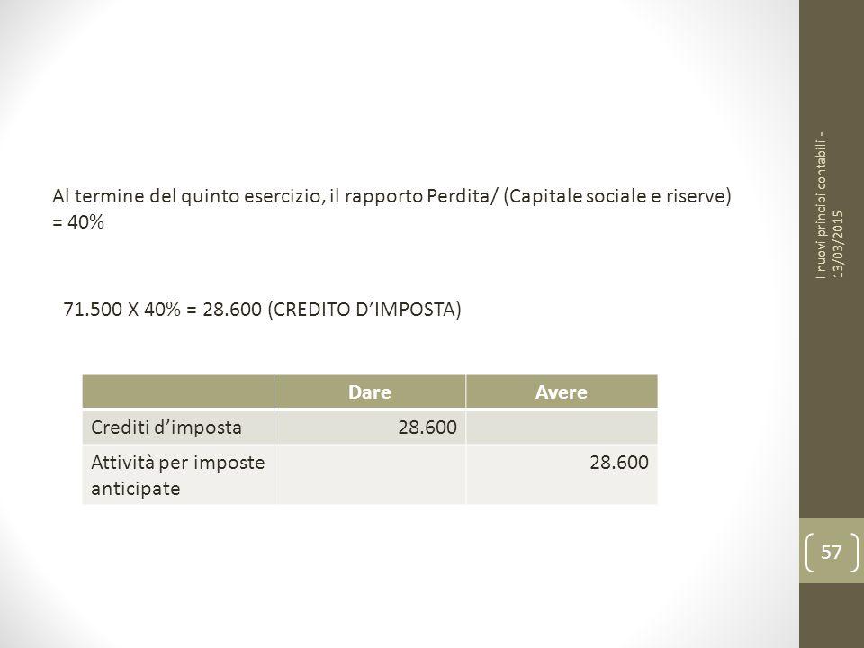 71.500 X 40% = 28.600 (CREDITO D'IMPOSTA) Dare Avere Crediti d'imposta