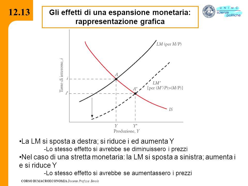 Gli effetti di una espansione monetaria: rappresentazione grafica