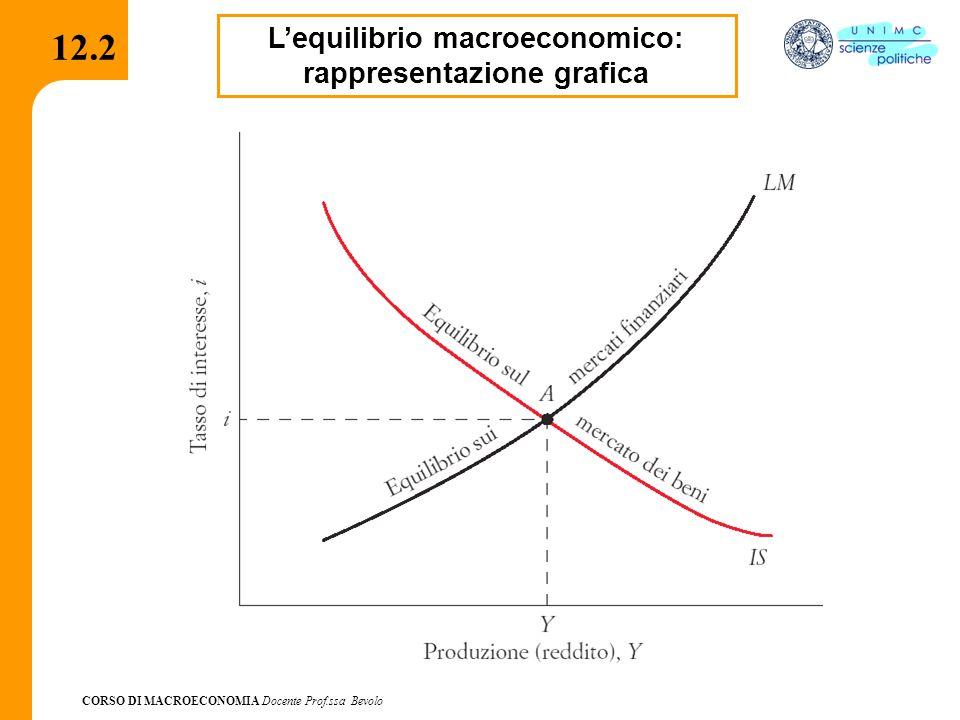 L'equilibrio macroeconomico: rappresentazione grafica