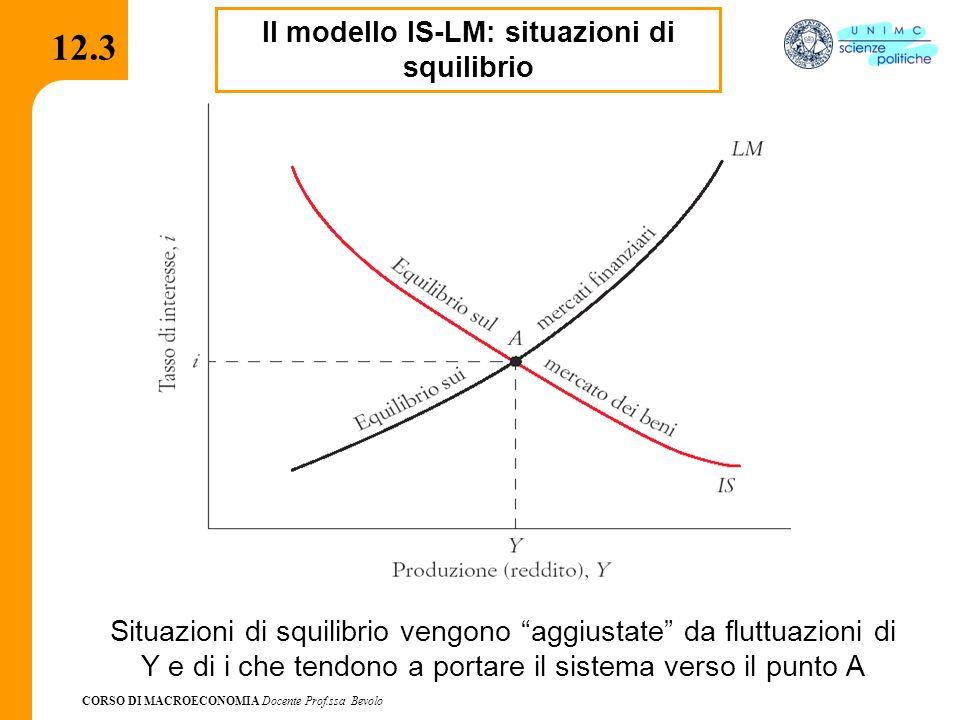 Il modello IS-LM: situazioni di squilibrio