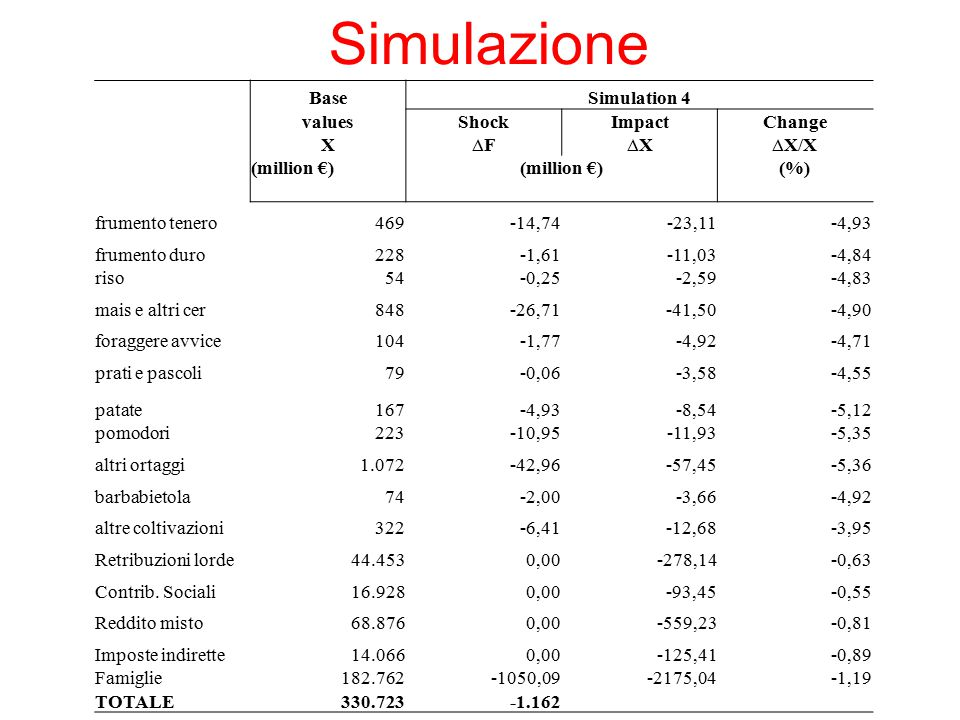 Simulazione Base Simulation 4 values Shock Impact Change X ∆F ∆X ∆X/X