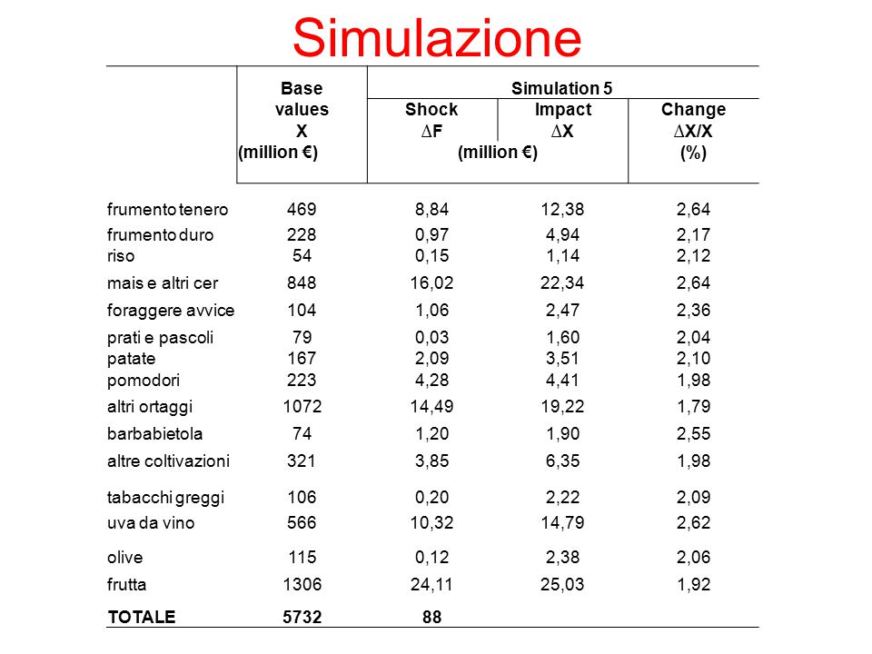 Simulazione Base Simulation 5 values Shock Impact Change X ∆F ∆X ∆X/X