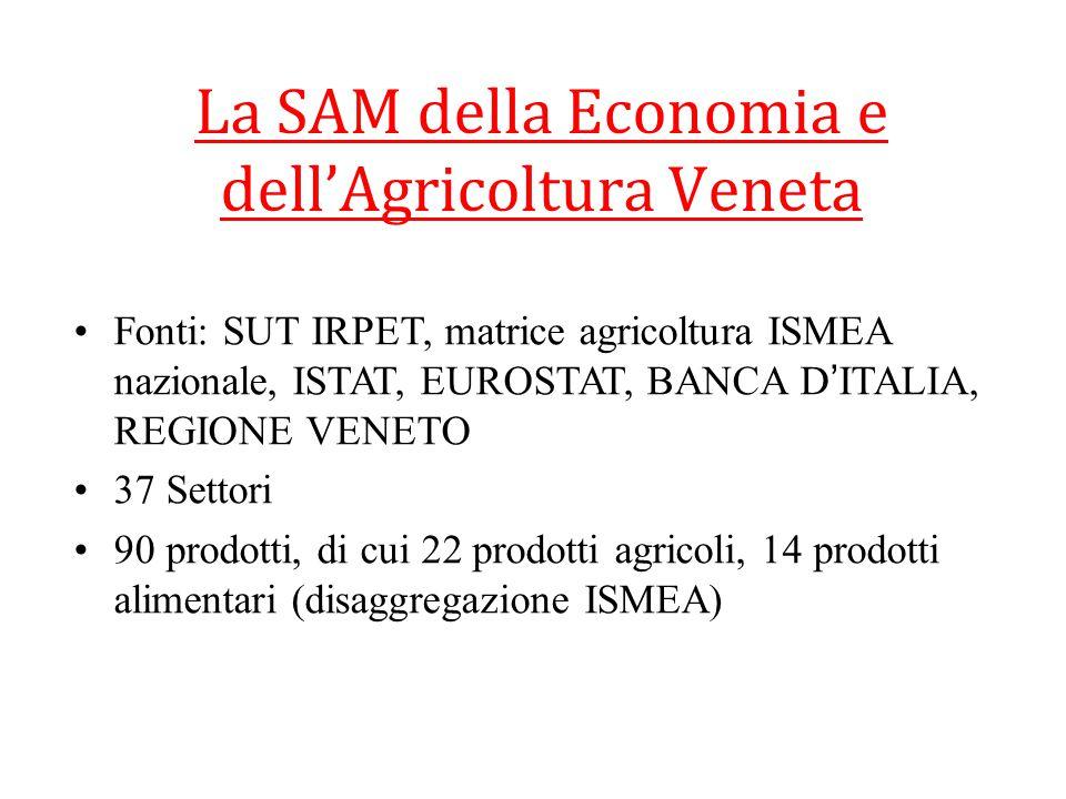 La SAM della Economia e dell'Agricoltura Veneta