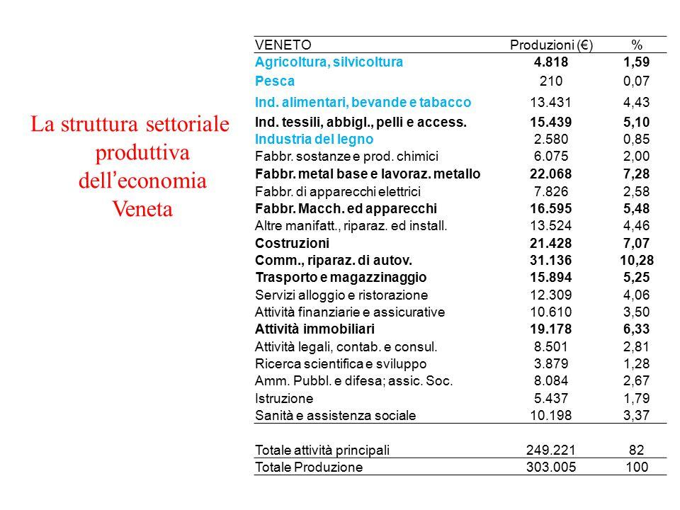 La struttura settoriale produttiva dell'economia Veneta