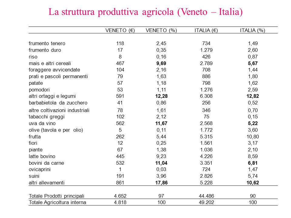 La struttura produttiva agricola (Veneto – Italia)
