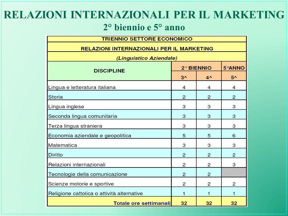 RELAZIONI INTERNAZIONALI PER IL MARKETING 2° biennio e 5° anno