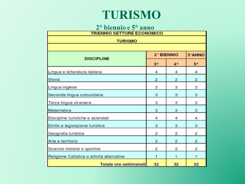 TURISMO 2° biennio e 5° anno