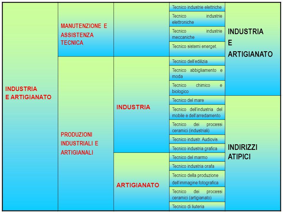E ARTIGIANATO INDIRIZZI ATIPICI MANUTENZIONE E ASSISTENZA TECNICA