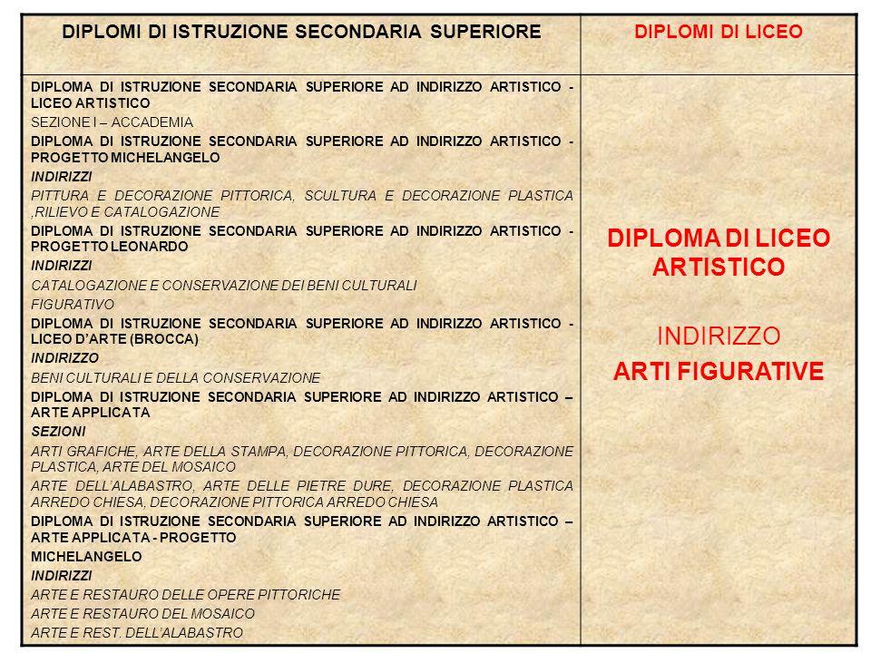 DIPLOMI DI ISTRUZIONE SECONDARIA SUPERIORE DIPLOMA DI LICEO ARTISTICO