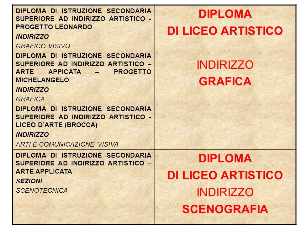 DIPLOMA DI LICEO ARTISTICO SCENOGRAFIA