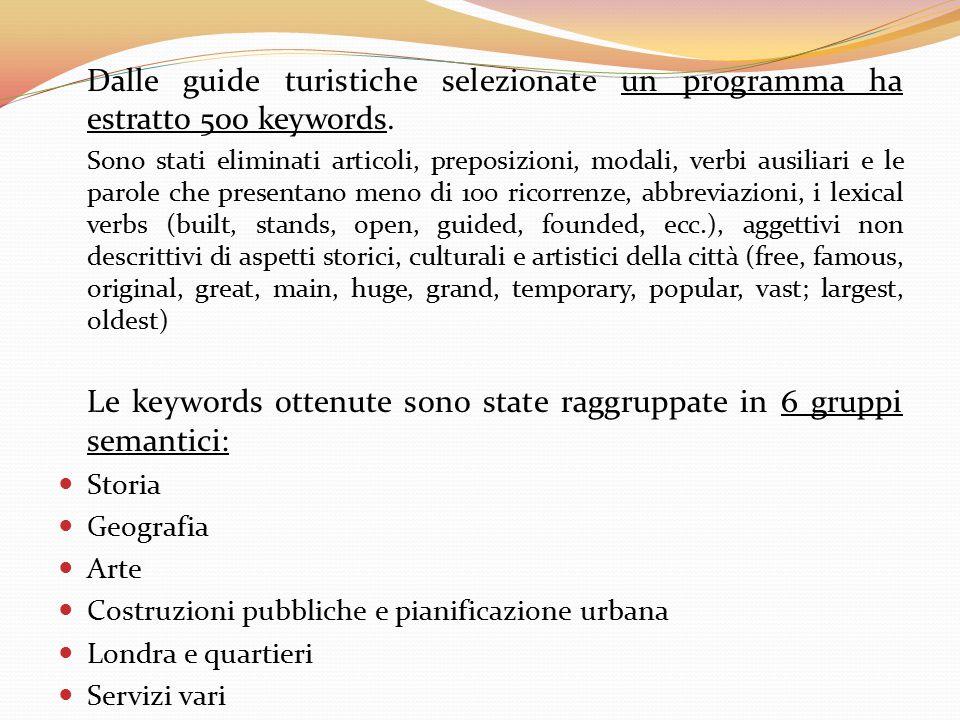 Le keywords ottenute sono state raggruppate in 6 gruppi semantici:
