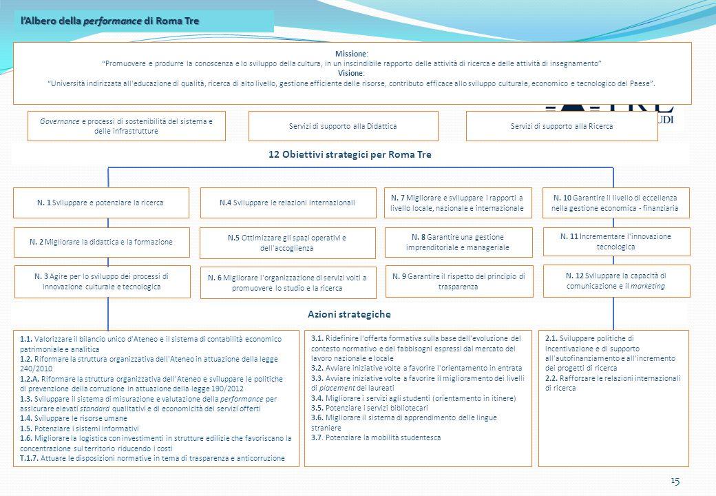 12 Obiettivi strategici per Roma Tre