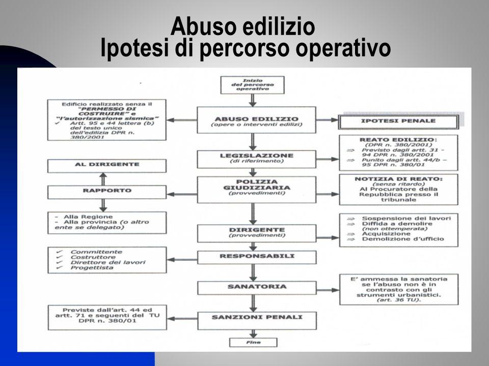 Abuso edilizio Ipotesi di percorso operativo