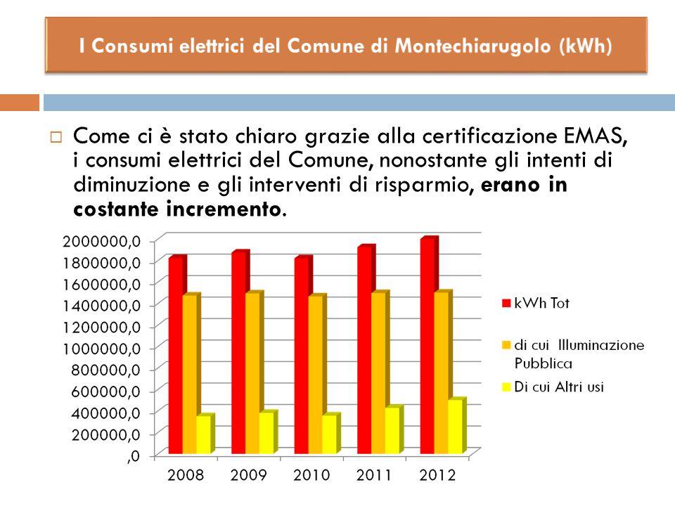 I Consumi elettrici del Comune di Montechiarugolo (kWh)