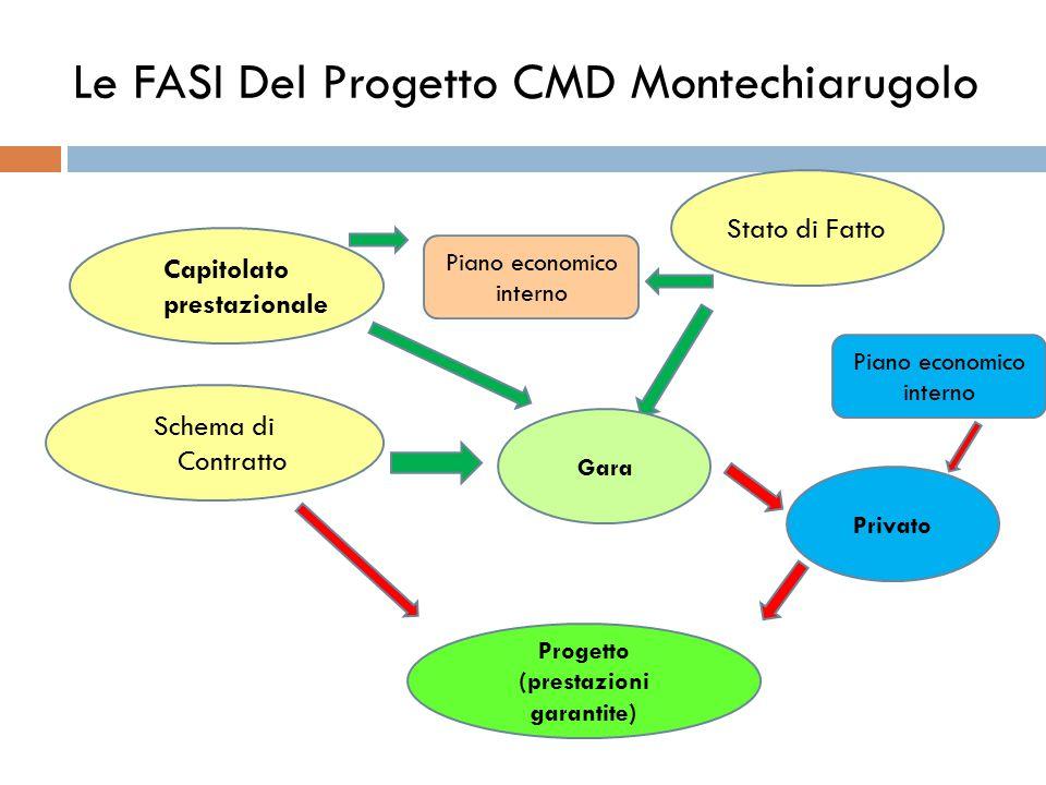 Le FASI Del Progetto CMD Montechiarugolo