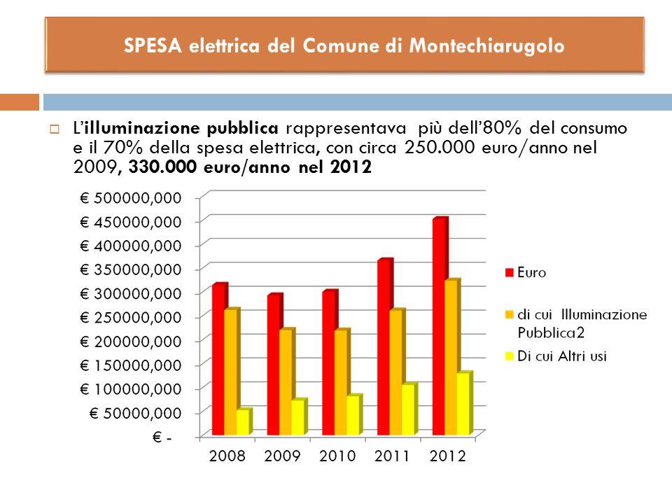 SPESA elettrica del Comune di Montechiarugolo
