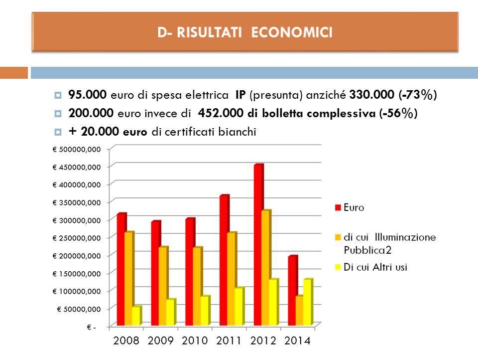 D- RISULTATI ECONOMICI
