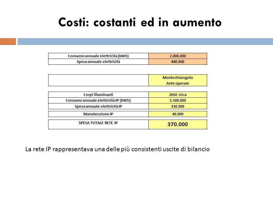 Costi: costanti ed in aumento