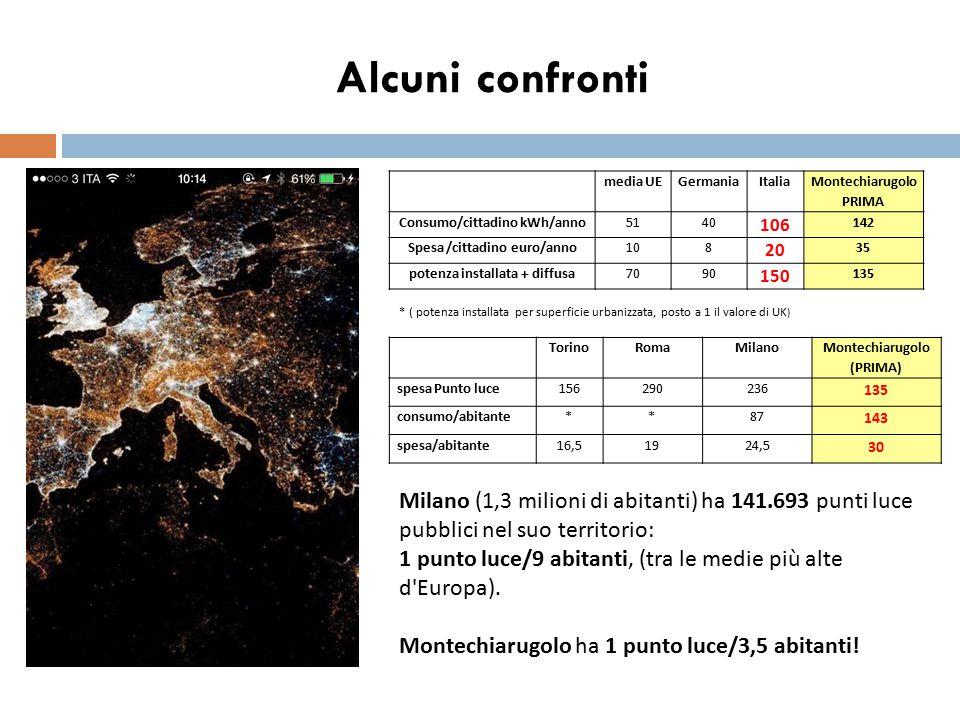 Alcuni confronti media UE. Germania. Italia. Montechiarugolo. PRIMA. Consumo/cittadino kWh/anno.