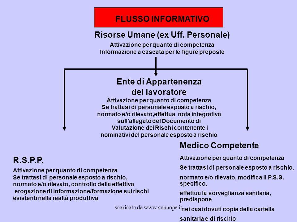 Risorse Umane (ex Uff. Personale)