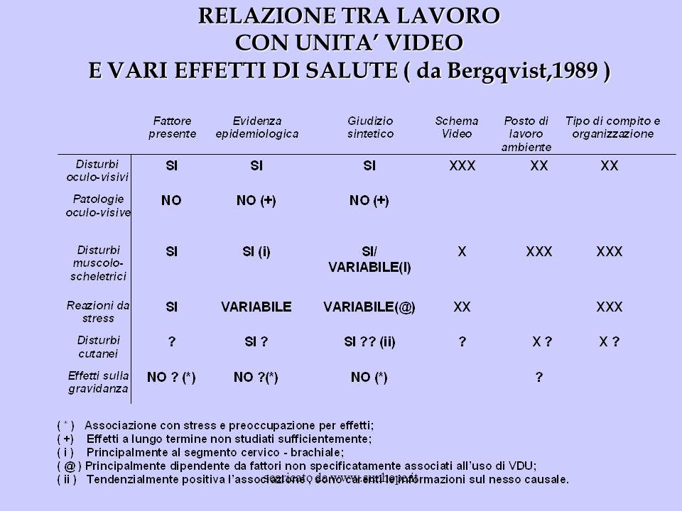 CON UNITA' VIDEO E VARI EFFETTI DI SALUTE ( da Bergqvist,1989 )