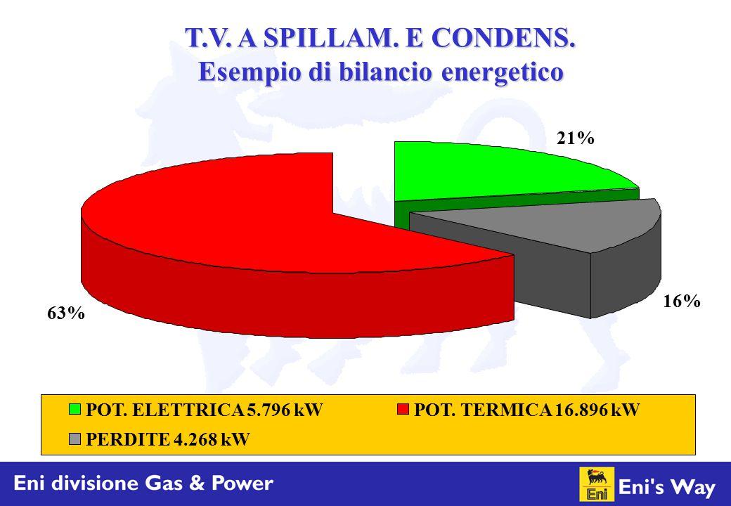 Esempio di bilancio energetico