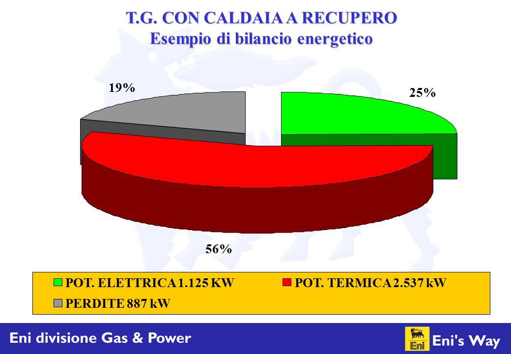T.G. CON CALDAIA A RECUPERO Esempio di bilancio energetico