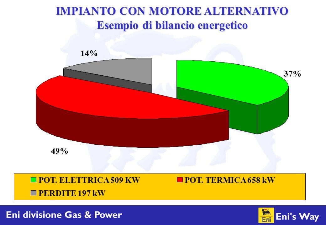 IMPIANTO CON MOTORE ALTERNATIVO Esempio di bilancio energetico