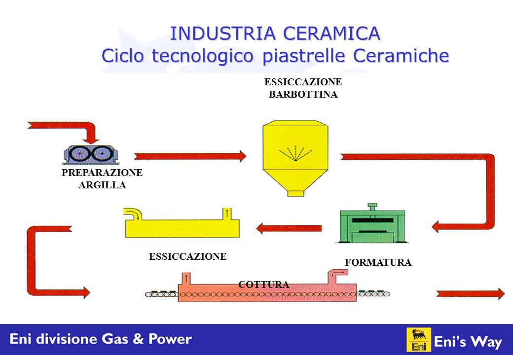 INDUSTRIA CERAMICA Ciclo tecnologico piastrelle Ceramiche