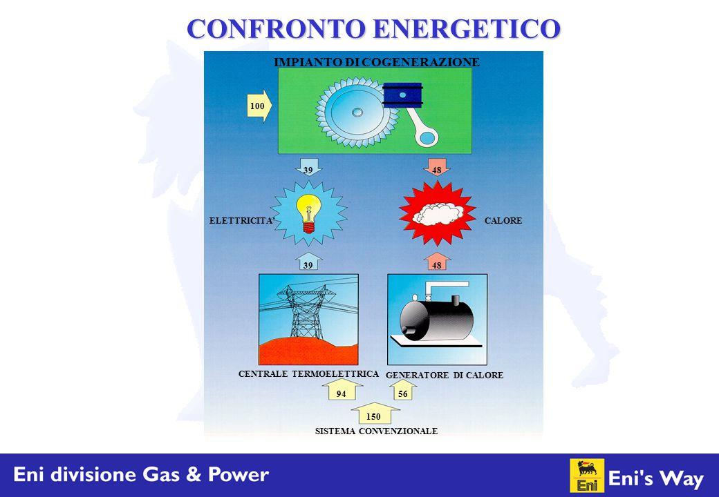 CONFRONTO ENERGETICO IMPIANTO DI COGENERAZIONE 150 94 56