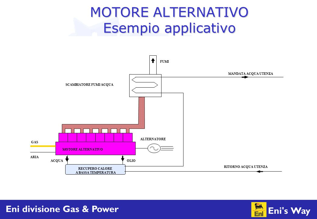 MOTORE ALTERNATIVO Esempio applicativo