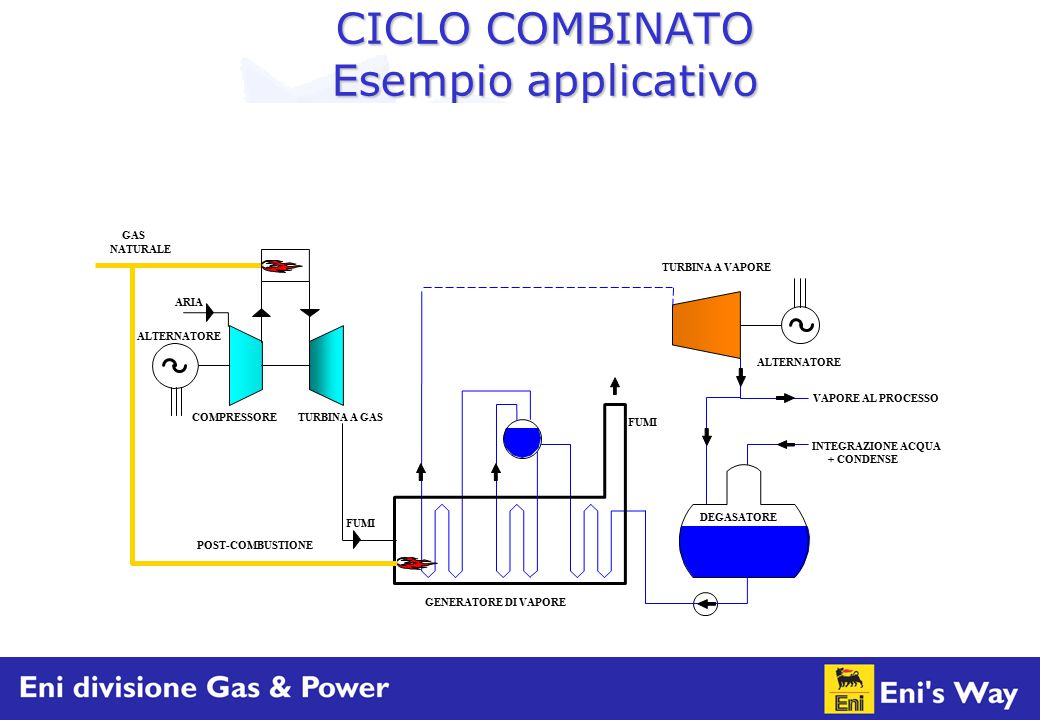 CICLO COMBINATO Esempio applicativo