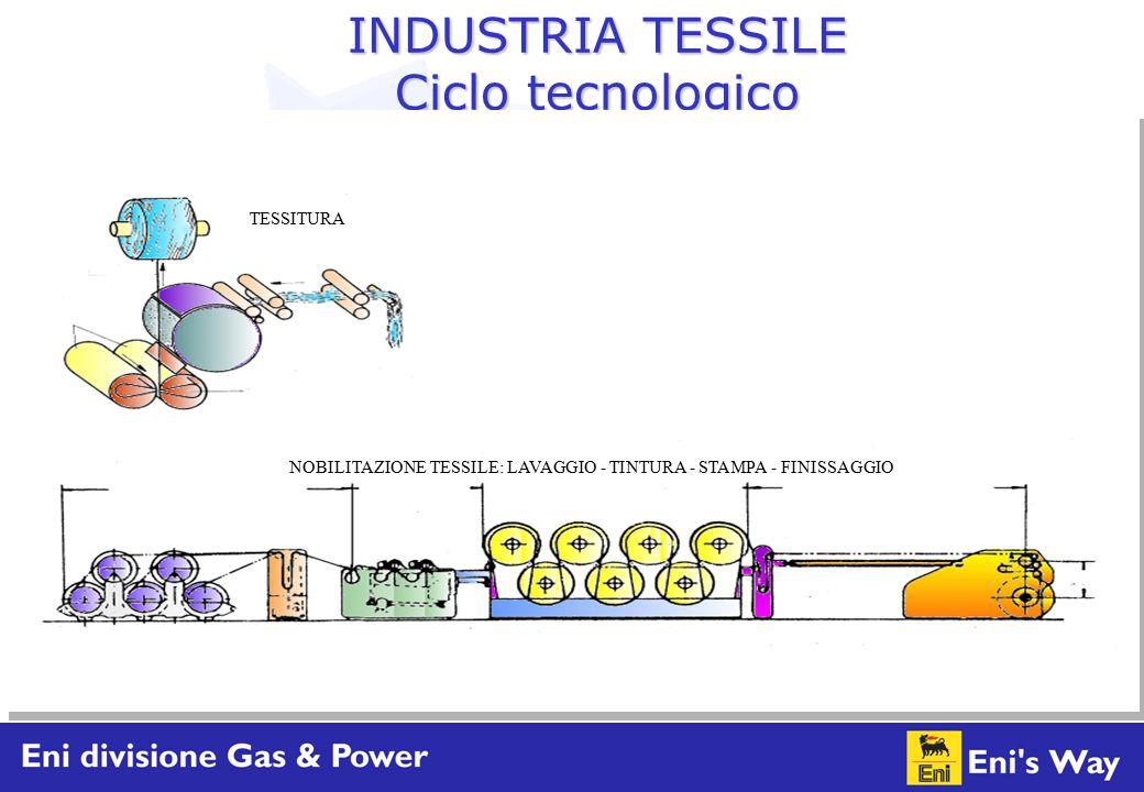INDUSTRIA TESSILE Ciclo tecnologico