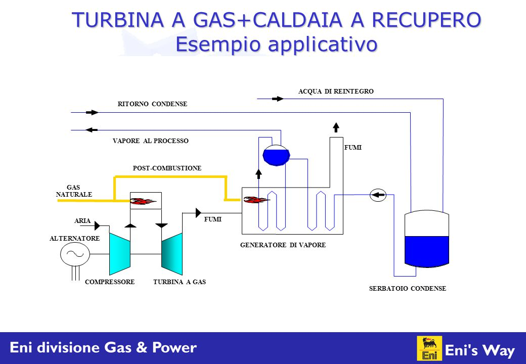 TURBINA A GAS+CALDAIA A RECUPERO Esempio applicativo