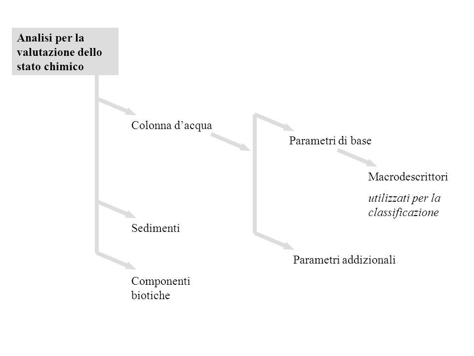 Analisi per la valutazione dello stato chimico