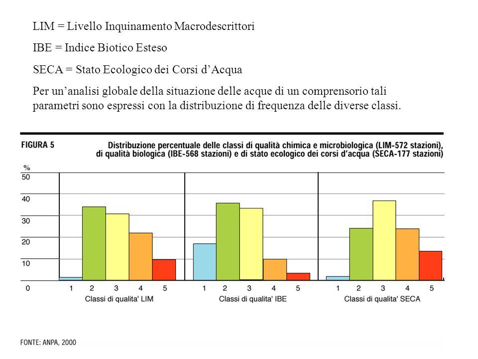 LIM = Livello Inquinamento Macrodescrittori