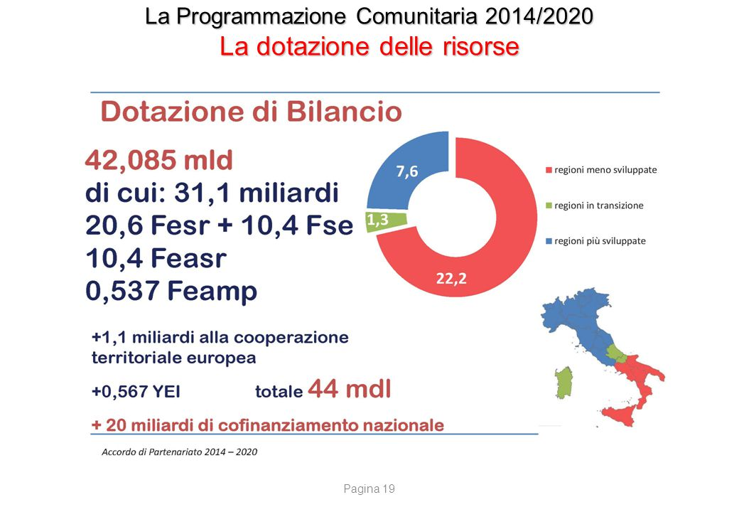 La Programmazione Comunitaria 2014/2020 La distribuzione delle risorse nei 4 Fondi