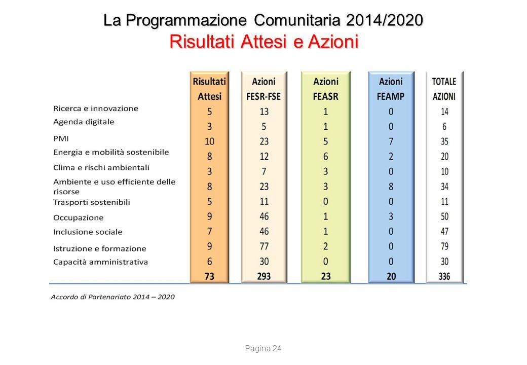 La Programmazione Comunitaria 2014/2020 Le Risorse nazionali suddivise per FESR e FSE